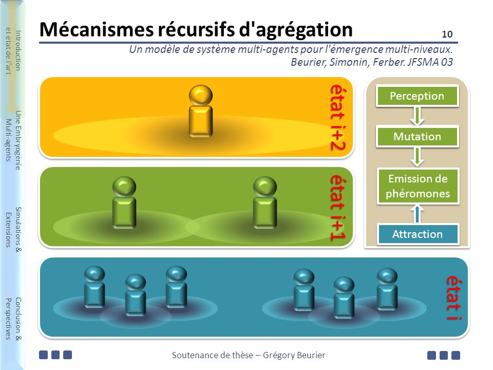 Soutenance de thèse – Grégory Beurier Introduction et état de lart Une Embryogénie Multi-agents Simulations & Extensions Conclusion & Perspectives Int