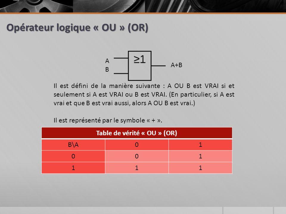Opérateur logique « OU » (OR) ABAB A+B Il est défini de la manière suivante : A OU B est VRAI si et seulement si A est VRAI ou B est VRAI.