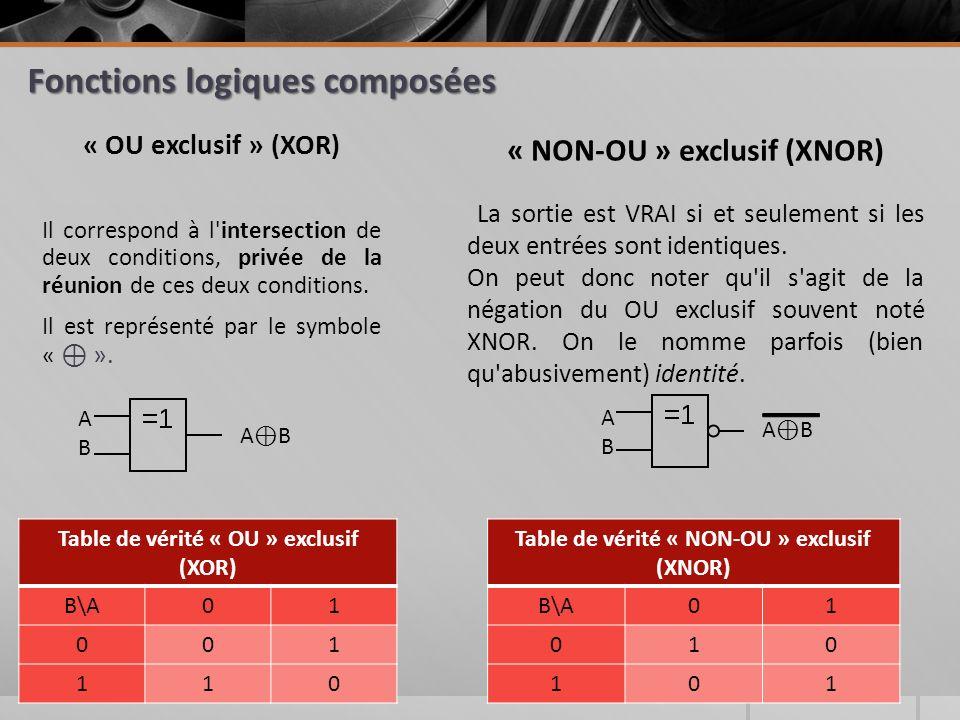 Fonctions logiques composées « OU exclusif » (XOR) Il correspond à l intersection de deux conditions, privée de la réunion de ces deux conditions.