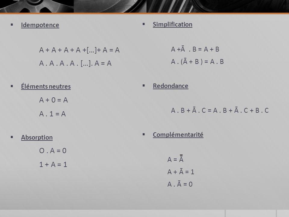 Idempotence A + A + A + A +[…]+ A = A A.A. A. A. […].