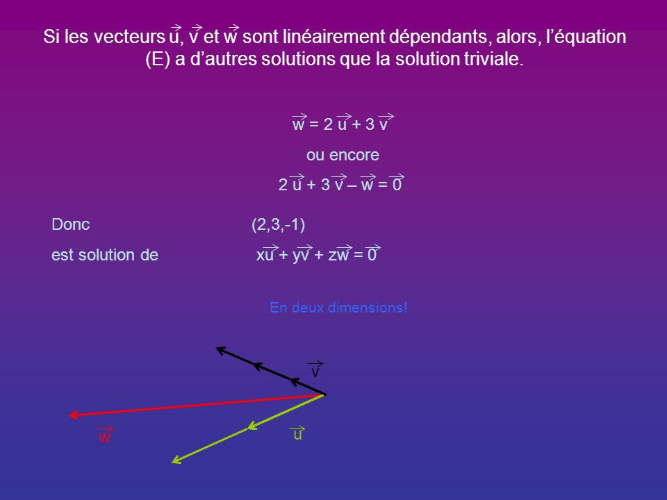 Une propriété caractéristique : Considérons les vecteurs u, v et w dun espace vectoriel V. Léquation xu + yv + zw = 0(E) dont les inconnues sont x,y e