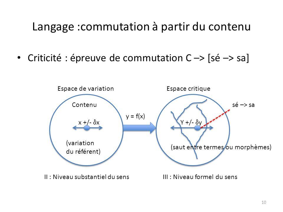 Langage :commutation à partir du contenu Criticité : épreuve de commutation C –> [sé –> sa] 10 y y Espace de variationEspace critique x +/- x II : Niv