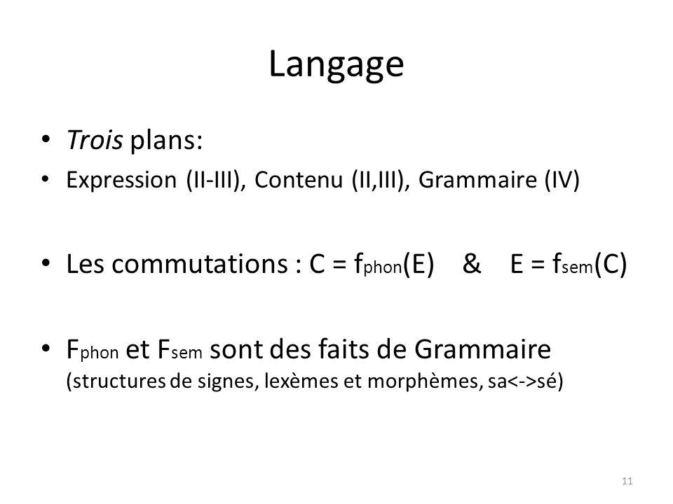 Langage Trois plans: Expression (II-III), Contenu (II,III), Grammaire (IV) Les commutations : C = f phon (E) & E = f sem (C) F phon et F sem sont des