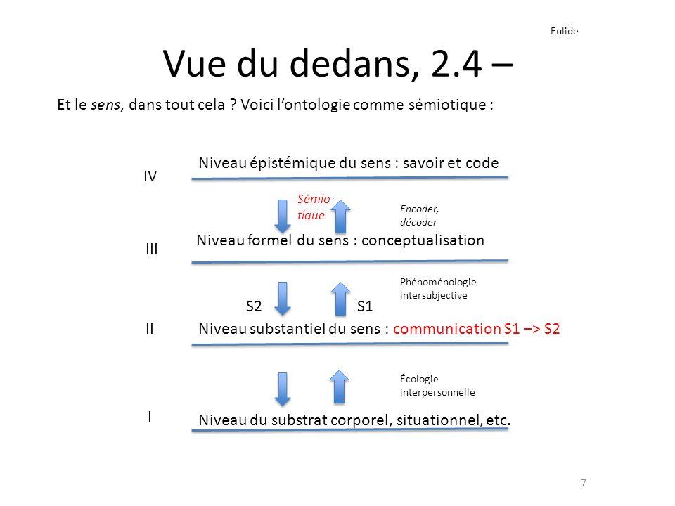 Vue du dedans, 2.4 – 7 I II III IV Eulide Encoder, décoder Phénoménologie intersubjective Écologie interpersonnelle Niveau épistémique du sens : savoi