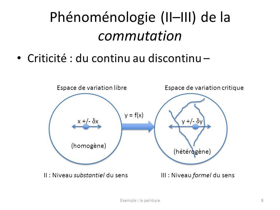 Langage : commutation à partir de lexpression Criticité : épreuve de commutation E –> [sa –> sé] 9 y y Espace de variation libreEspace de variation critique x +/- x II : Niveau substantiel du sens Y +/- y y = f(x) III : Niveau formel du sens (phonation)(phonématique) Expressionsa –> sé