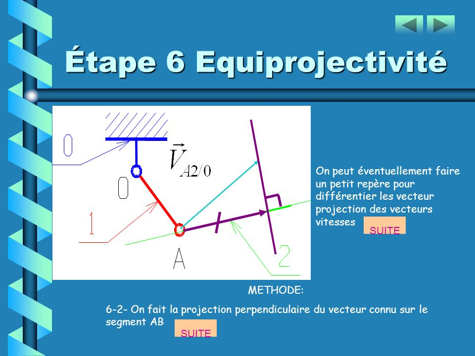 Étape 6 Equiprojectivité DIRECTION DE On cannait la vitesse de, On cherche la vitesse alors: 6-1- on trace la droite qui relie point A et B (si le seg