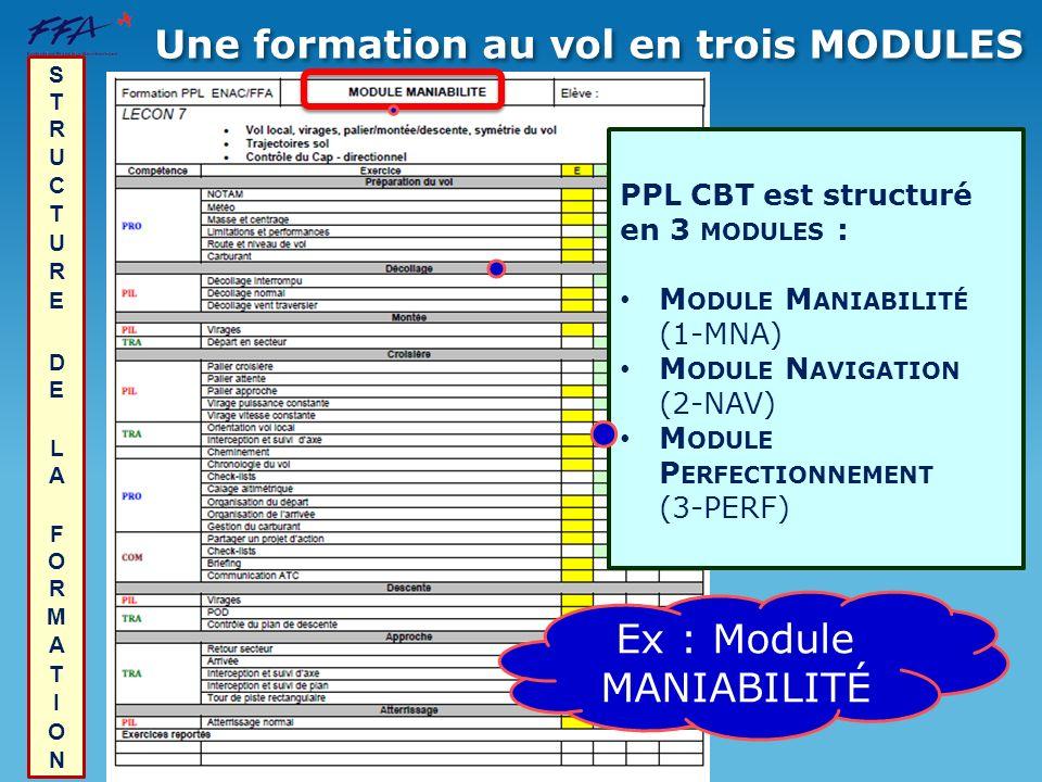 PPL CBT est structuré en 3 MODULES : M ODULE M ANIABILITÉ (1-MNA) M ODULE N AVIGATION (2-NAV) M ODULE P ERFECTIONNEMENT (3-PERF) Une formation au vol