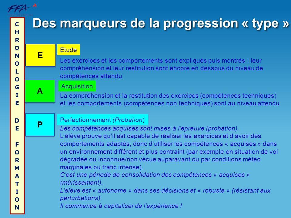 Des marqueurs de la progression « type » E E A A P P Les compétences acquises sont mises à lépreuve (probation). Lélève prouve quil est capable de réa