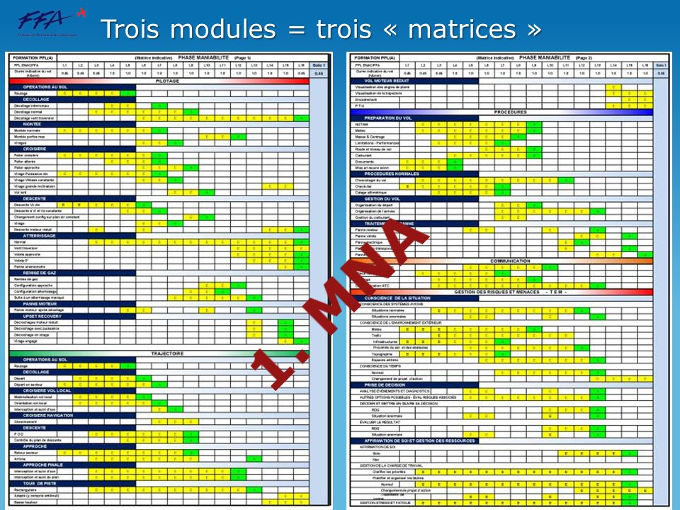 Trois modules = trois « matrices »