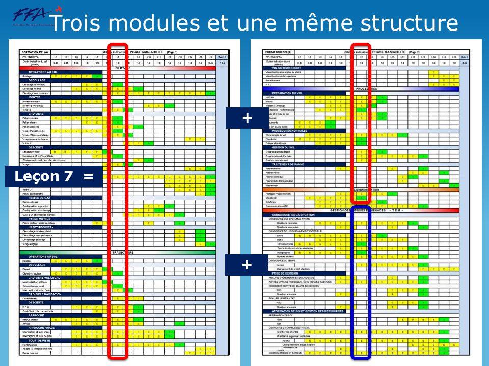 Trois modules et une même structure Leçon 7 = + +