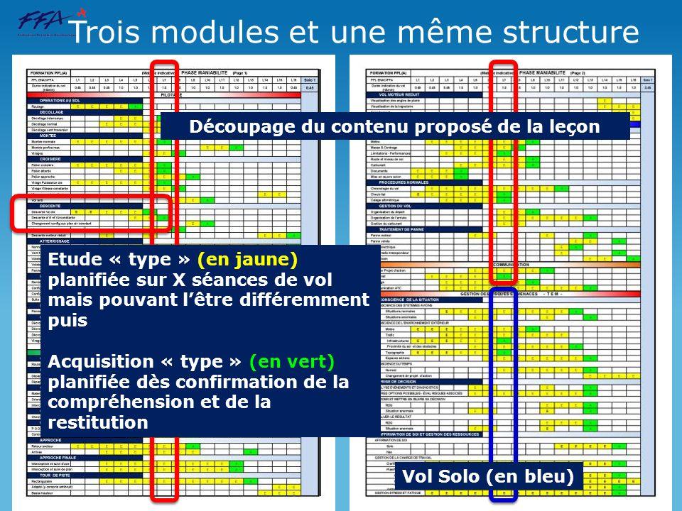 Trois modules et une même structure Etude « type » (en jaune) planifiée sur X séances de vol mais pouvant lêtre différemment puis Acquisition « type »
