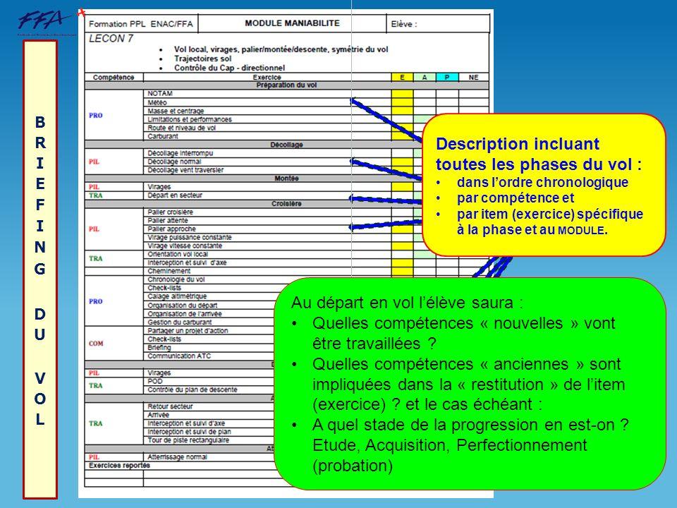 Description incluant toutes les phases du vol : dans lordre chronologique par compétence et par item (exercice) spécifique à la phase et au MODULE. Au