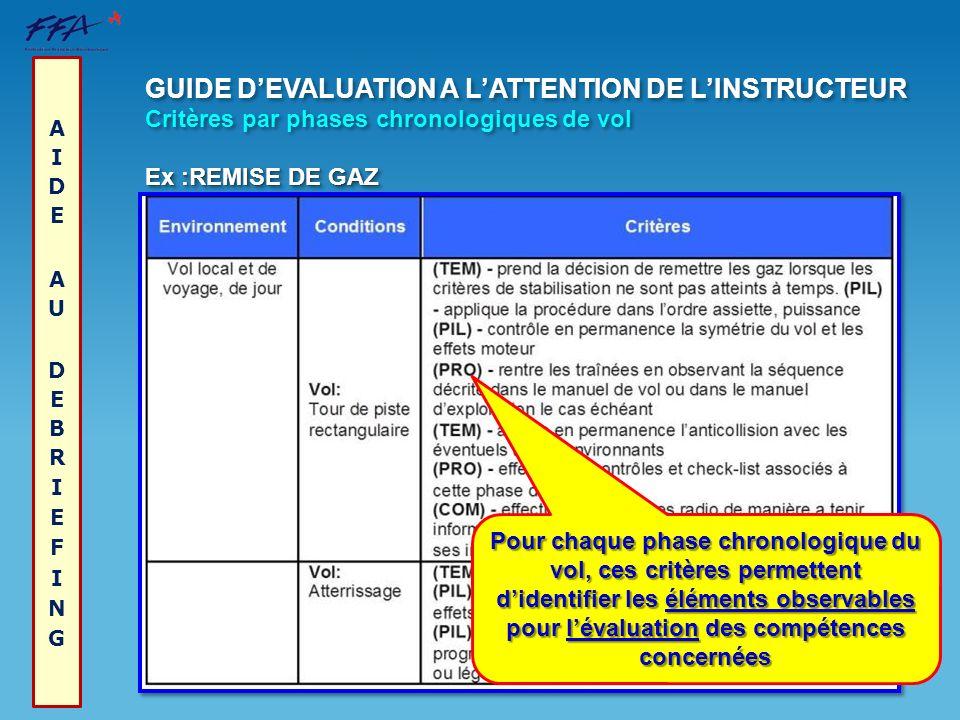 GUIDE DEVALUATION A LATTENTION DE LINSTRUCTEUR Critères par phases chronologiques de vol Ex :REMISE DE GAZ GUIDE DEVALUATION A LATTENTION DE LINSTRUCT