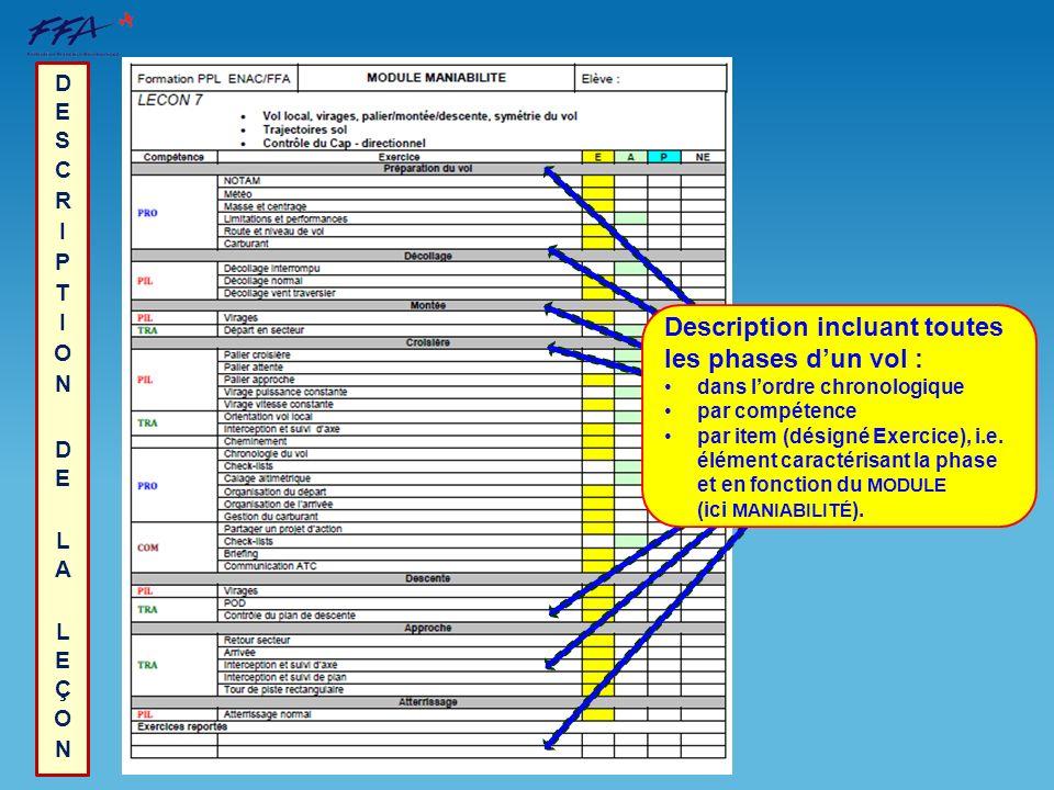 Description incluant toutes les phases dun vol : dans lordre chronologique par compétence par item (désigné Exercice), i.e. élément caractérisant la p