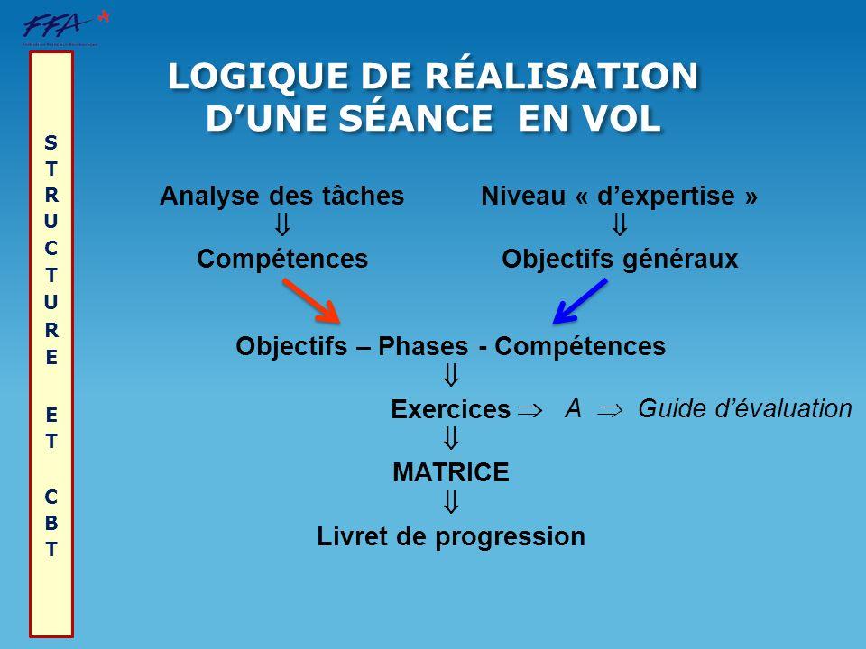 Niveau « dexpertise » Objectifs généraux Analyse des tâches Compétences Objectifs – Phases - Compétences Exercices MATRICE Livret de progression A Gui