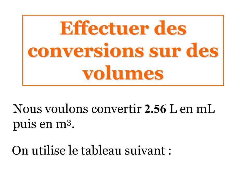 Effectuer des conversions sur des volumes Nous voulons convertir 2.56 L en mL puis en m 3. On utilise le tableau suivant :