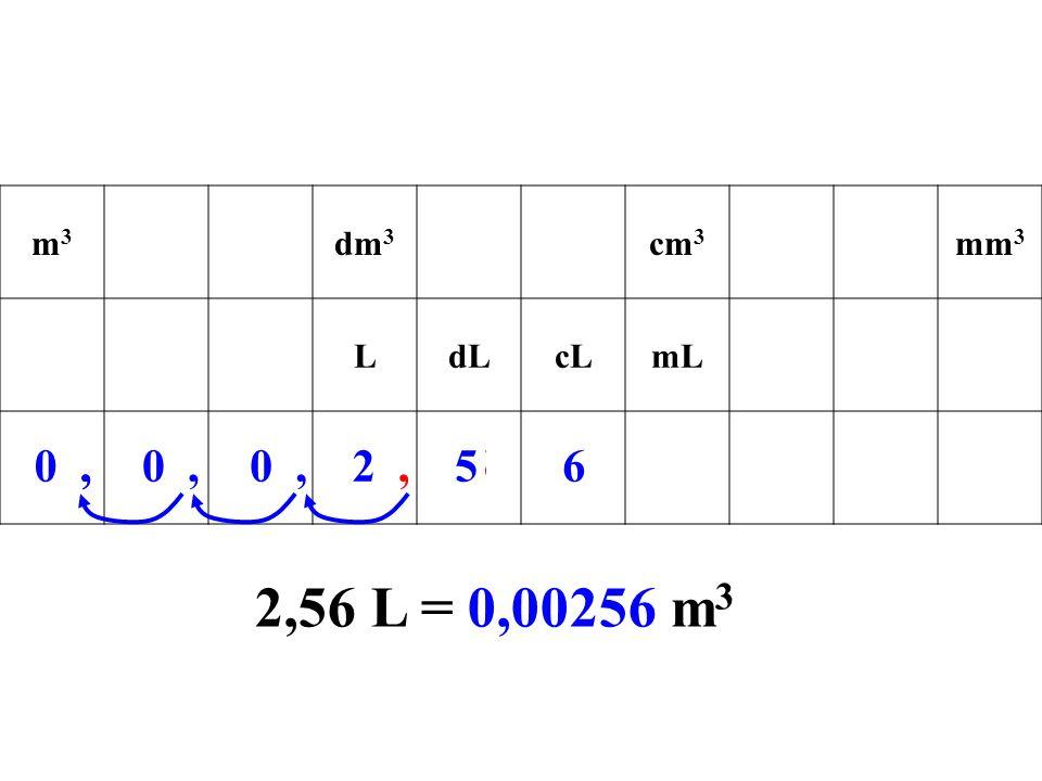 m3m3 dm 3 cm 3 mm 3 LdLcLmL 2,56,,, 2,56 L = 0,00256 m 3 000256000,