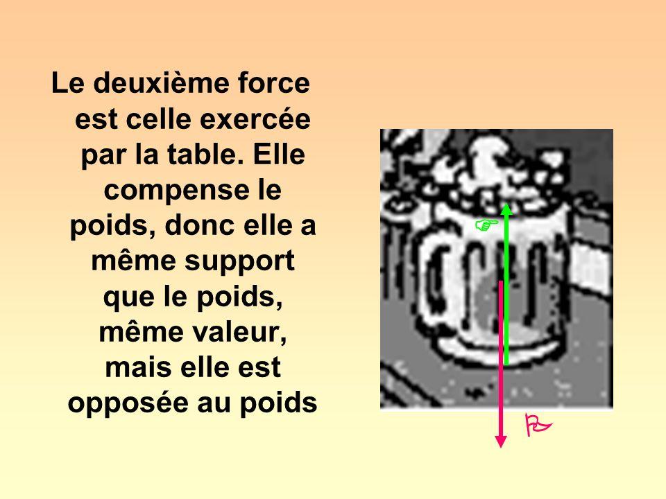 Le deuxième force est celle exercée par la table. Elle compense le poids, donc elle a même support que le poids, même valeur, mais elle est opposée au