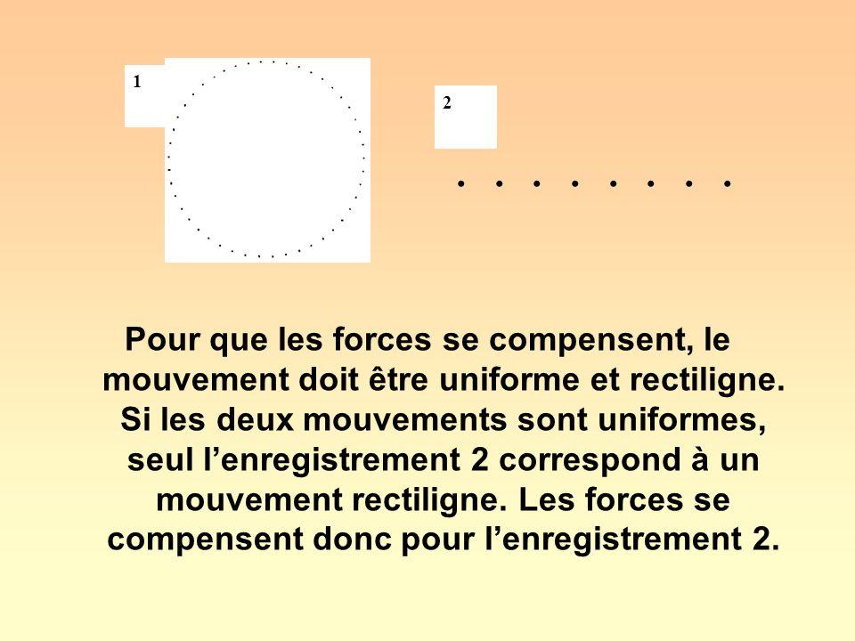 Pour que les forces se compensent, le mouvement doit être uniforme et rectiligne. Si les deux mouvements sont uniformes, seul lenregistrement 2 corres