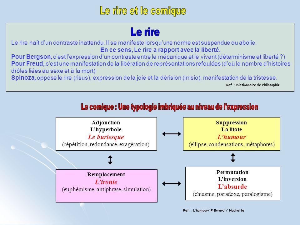 Adjonction Lhyperbole Le burlesque (répétition, redondance, exagération) Suppression La litote Lhumour (ellipse, condensations, métaphores) Remplaceme