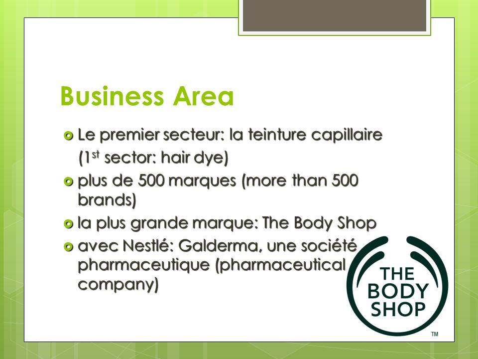 Business Area Le premier secteur: la teinture capillaire Le premier secteur: la teinture capillaire (1 st sector: hair dye) plus de 500 marques (more than 500 brands) plus de 500 marques (more than 500 brands) la plus grande marque: The Body Shop la plus grande marque: The Body Shop avec Nestlé: Galderma, une société pharmaceutique (pharmaceutical company) avec Nestlé: Galderma, une société pharmaceutique (pharmaceutical company)