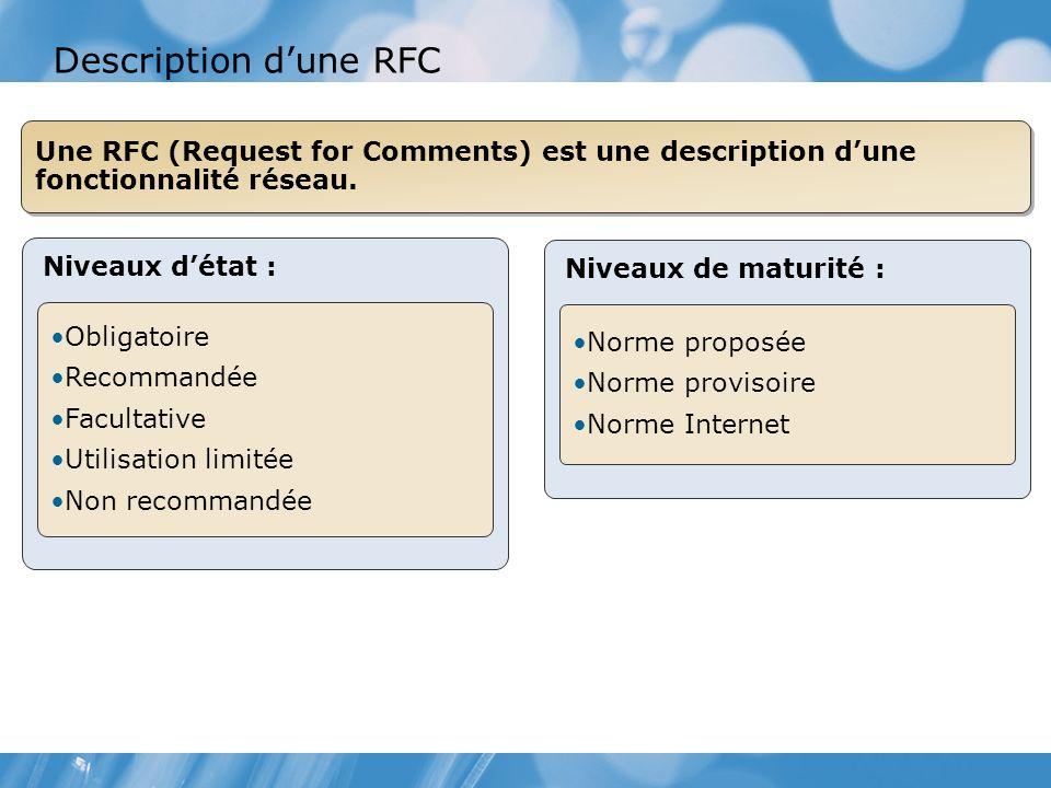 Niveaux détat : Obligatoire Recommandée Facultative Utilisation limitée Non recommandée Niveaux de maturité : Norme proposée Norme provisoire Norme Internet Description dune RFC Une RFC (Request for Comments) est une description dune fonctionnalité réseau.