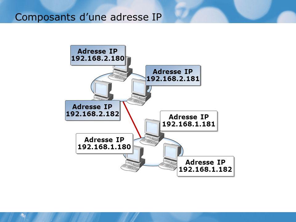 Composants dune adresse IP Adresse IP 192.168.2.182 Adresse IP 192.168.2.180 Adresse IP 192.168.2.181 Adresse IP 192.168.1.180 Adresse IP 192.168.1.182 Adresse IP 192.168.1.181