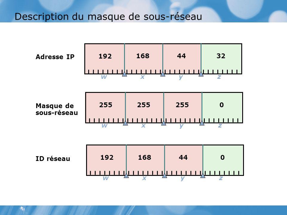 Description du masque de sous réseau ID réseau Masque de sous-réseau Adresse IP xwyz 192 168 440 xwyz 255 0 xwyz 192 168 4432