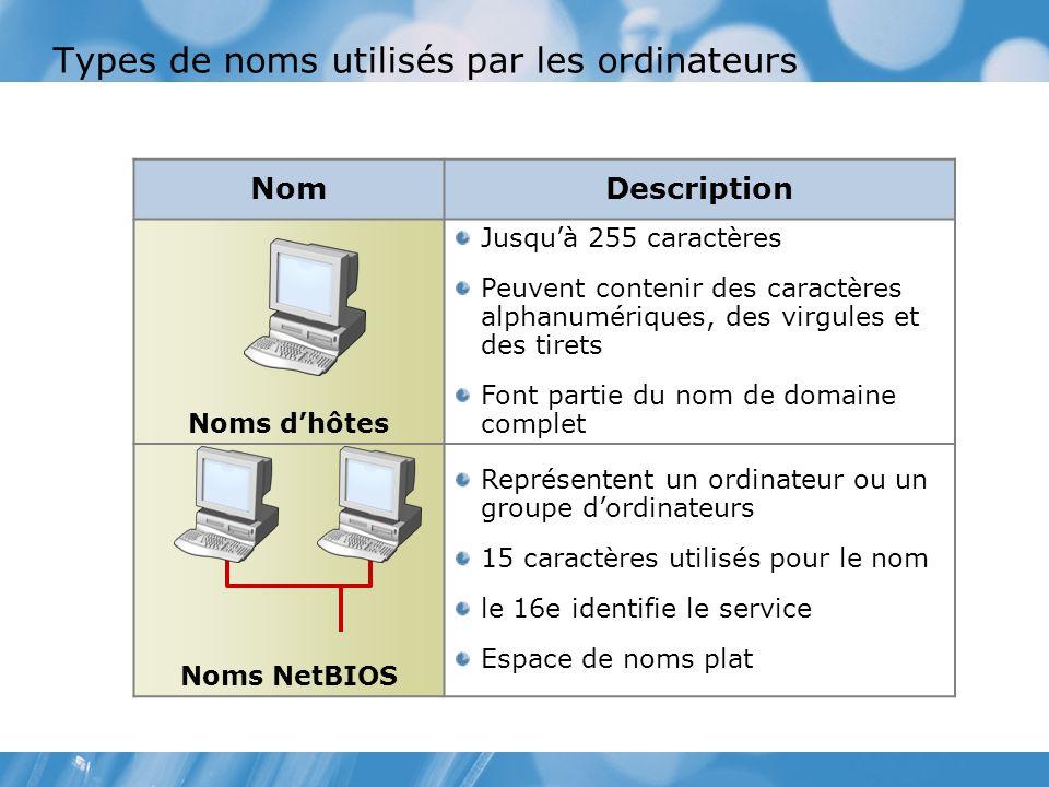 Types de noms utilisés par les ordinateurs NomDescription Noms dhôtes Jusquà 255 caractères Peuvent contenir des caractères alphanumériques, des virgules et des tirets Font partie du nom de domaine complet Noms NetBIOS Représentent un ordinateur ou un groupe dordinateurs 15 caractères utilisés pour le nom le 16e identifie le service Espace de noms plat
