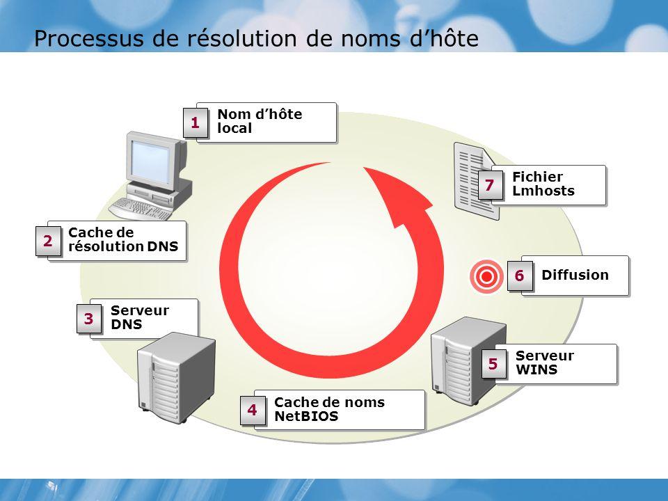 Processus de résolution de noms dhôte Nom dhôte local 1 1 Serveur DNS 3 3 Cache de noms NetBIOS 4 4 Serveur WINS 5 5 Fichier Lmhosts 7 7 Diffusion 6 6 Cache de résolution DNS 2 2