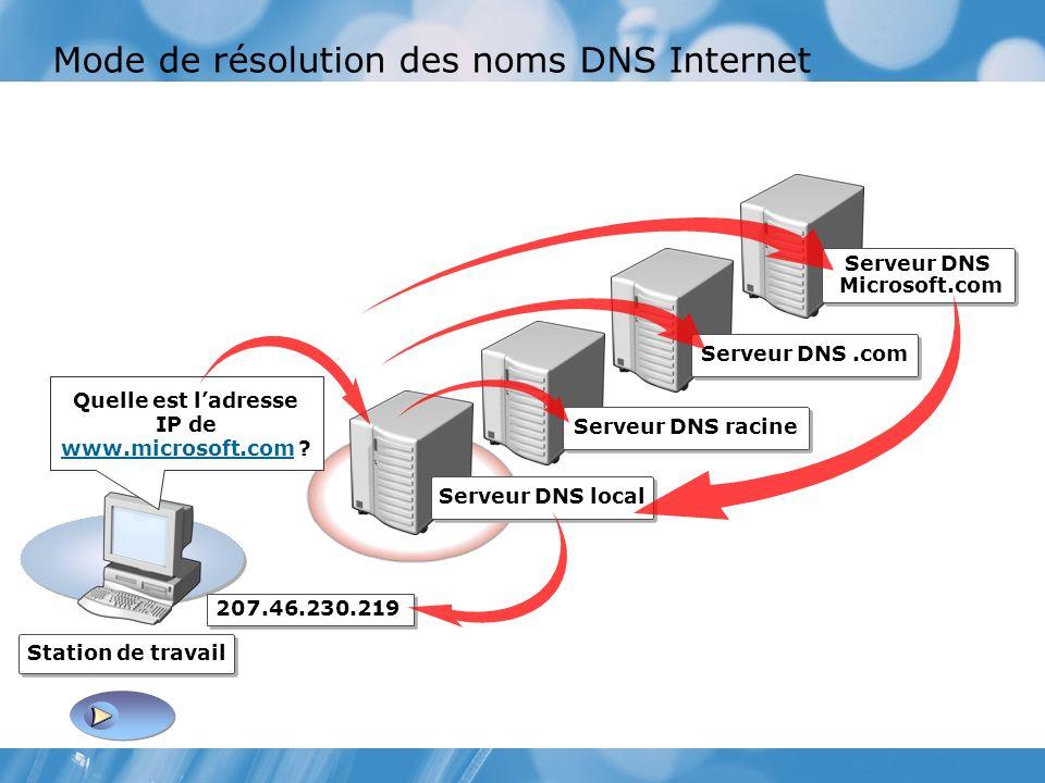 Mode de résolution des noms DNS Internet Station de travail 207.46.230.219 Serveur DNS local Quelle est ladresse IP de www.microsoft.com .
