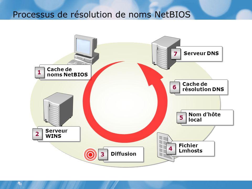 Processus de résolution de noms NetBIOS Nom dhôte local 5 5 Serveur DNS 7 7 Fichier Lmhosts 4 4 Diffusion 3 3 Cache de noms NetBIOS 1 1 Cache de résolution DNS 6 6 Serveur WINS 2 2