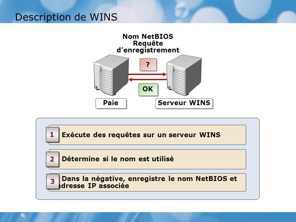 Description de WINS Exécute des requêtes sur un serveur WINS 1 1 Dans la négative, enregistre le nom NetBIOS et ladresse IP associée 3 3 Détermine si le nom est utilisé 2 2 Paie Serveur WINS Nom NetBIOS Requête denregistrement .
