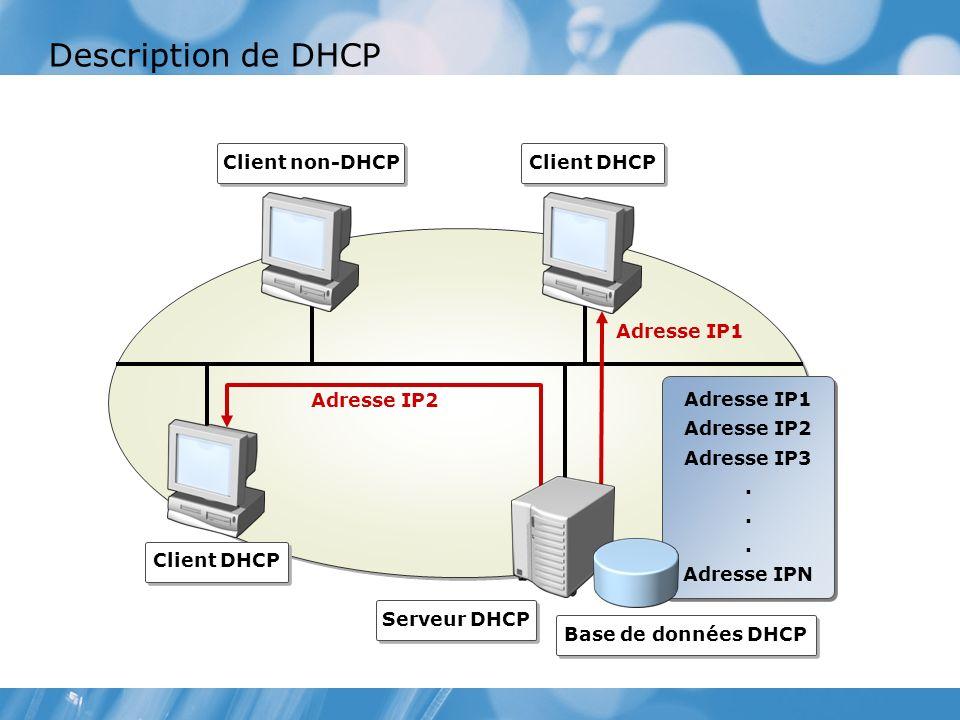 Description de DHCP Client non-DHCP Client DHCP Serveur DHCP Base de données DHCP Adresse IP1 Adresse IP2 Adresse IP3.