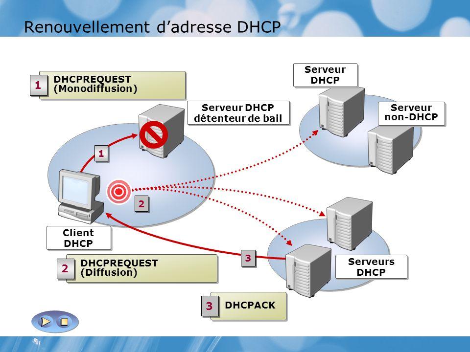 Renouvellement dadresse DHCP Serveurs DHCP Serveur DHCP détenteur de bail DHCPREQUEST (Monodiffusion) 1 1 1 1 2 2 DHCPREQUEST (Diffusion) 2 2 DHCPACK 3 3 Client DHCP 3 3 Serveur DHCP Serveur non-DHCP