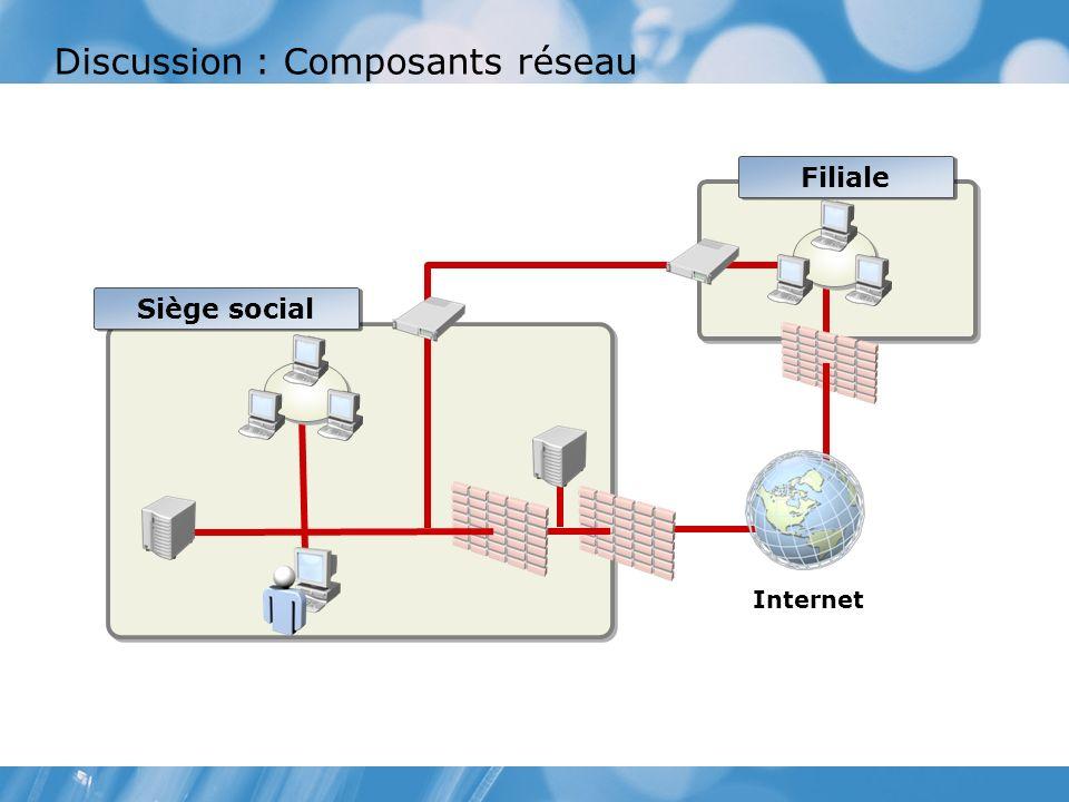 Discussion : Composants réseau Filiale Siège social Internet