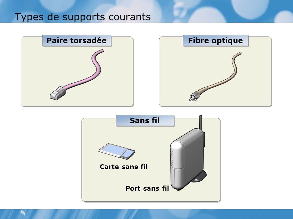 Types de supports courants Paire torsadée Fibre optique Sans fil Carte sans fil Port sans fil