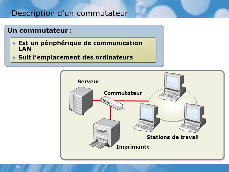 Description dun commutateur Un commutateur : Est un périphérique de communication LAN Suit lemplacement des ordinateurs Est un périphérique de communication LAN Suit lemplacement des ordinateurs Serveur Commutateur Imprimante Stations de travail