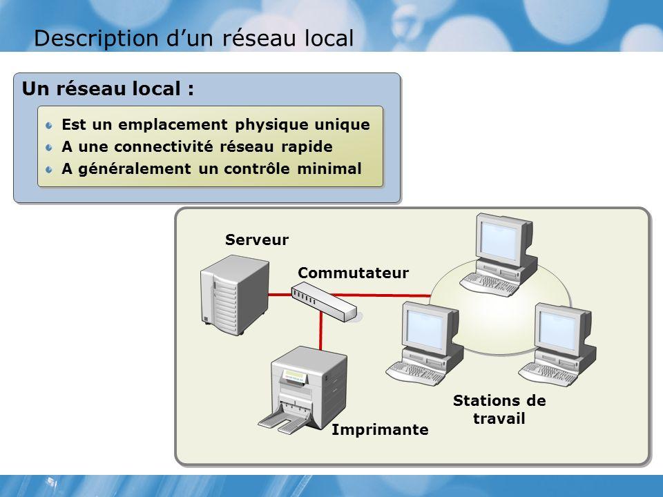 Description dun réseau local Un réseau local : Est un emplacement physique unique A une connectivité réseau rapide A généralement un contrôle minimal Est un emplacement physique unique A une connectivité réseau rapide A généralement un contrôle minimal Serveur Commutateur Imprimante Stations de travail
