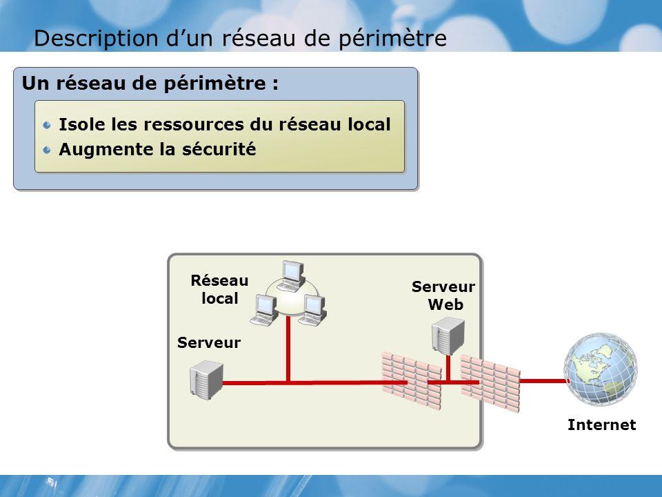 Description dun réseau de périmètre Serveur Réseau local Serveur Web Internet Un réseau de périmètre : Isole les ressources du réseau local Augmente la sécurité Isole les ressources du réseau local Augmente la sécurité