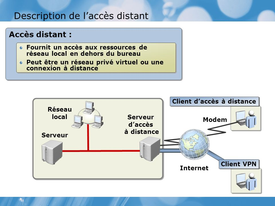Description de laccès distant Accès distant : Fournit un accès aux ressources de réseau local en dehors du bureau Peut être un réseau privé virtuel ou une connexion à distance Fournit un accès aux ressources de réseau local en dehors du bureau Peut être un réseau privé virtuel ou une connexion à distance Modem Serveur Réseau local Internet Client VPN Serveur daccès à distance Client daccès à distance