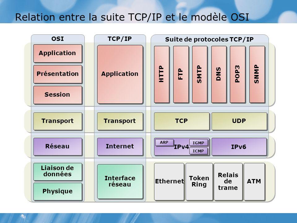 Relation entre la suite TCP/IP et le modèle OSI Suite de protocoles TCP/IP TCP/IP OSI TCP UDP Ethernet Relais de trame Token Ring ATM Application Transport Interface réseau HTTP Application Transport Réseau Liaison de données Présentation Session Physique Internet FTP SMTP DNS POP3 SNMP IPv6 IPv4 ARP IGMP ICMP
