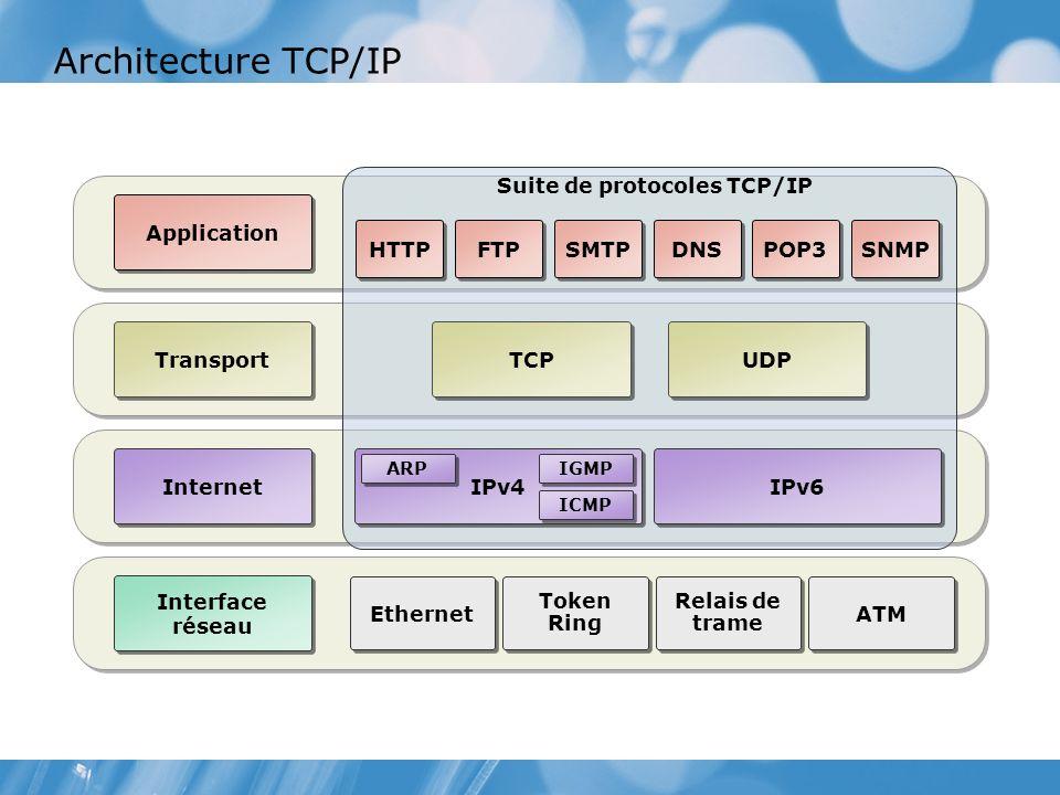 Architecture TCP/IP Transport Internet Interface réseau Application Ethernet Relais de trame Token Ring ATM HTTP FTP SMTP DNS POP3 SNMP Suite de protocoles TCP/IP TCP UDP IPv6 IPv4 ARP IGMP ICMP