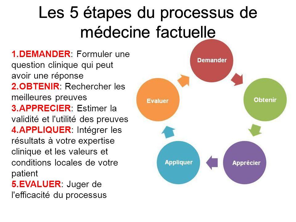 Les 5 étapes du processus de médecine factuelle 1.DEMANDER: Formuler une question clinique qui peut avoir une réponse 2.OBTENIR: Rechercher les meille