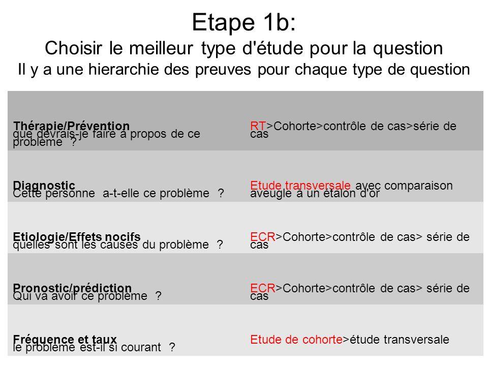 Etape 1b: Choisir le meilleur type d'étude pour la question Il y a une hierarchie des preuves pour chaque type de question NB: Une critique systématiq
