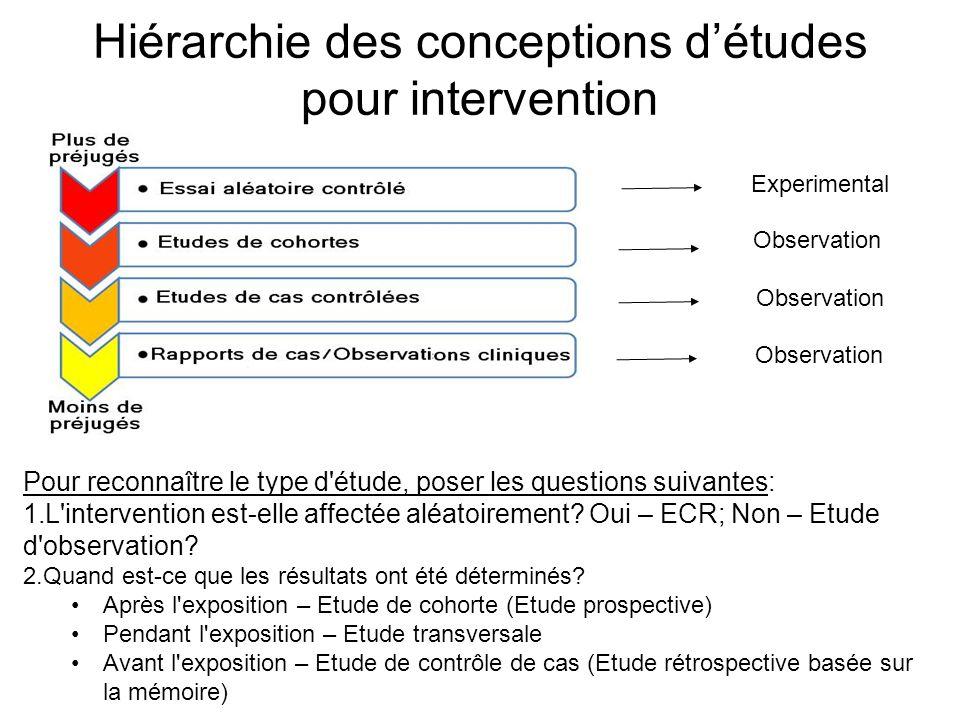 Hiérarchie des conceptions détudes pour intervention Pour reconnaître le type d'étude, poser les questions suivantes: 1.L'intervention est-elle affect