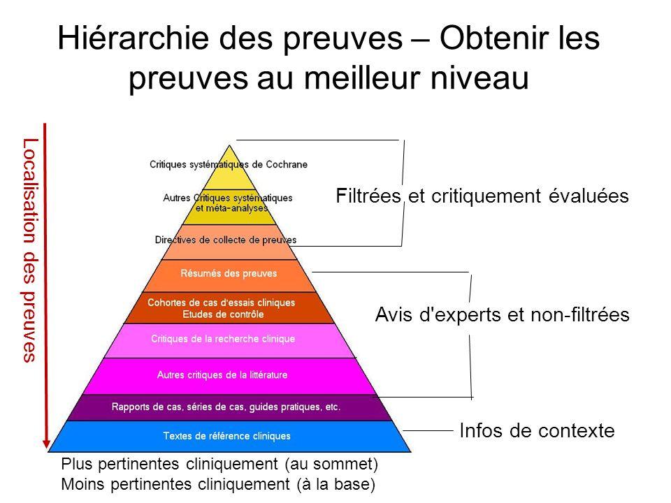 Plus pertinentes cliniquement (au sommet) Moins pertinentes cliniquement (à la base) Hiérarchie des preuves – Obtenir les preuves au meilleur niveau L