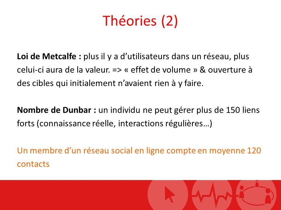 Théories (2) Loi de Metcalfe : plus il y a dutilisateurs dans un réseau, plus celui-ci aura de la valeur. => « effet de volume » & ouverture à des cib