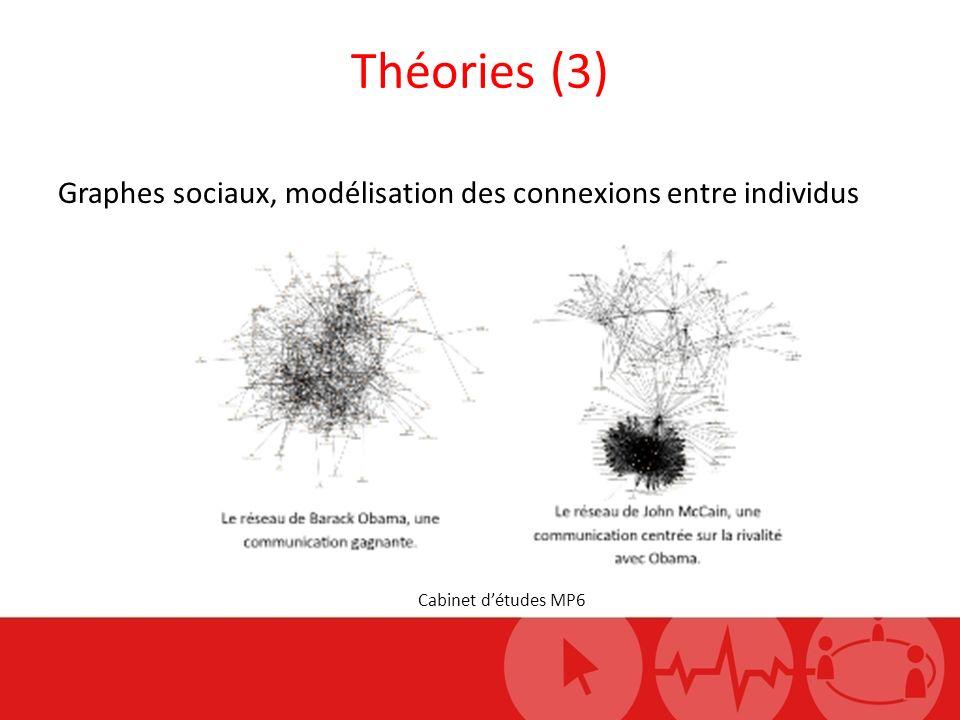 Théories (3) Cabinet détudes MP6 Graphes sociaux, modélisation des connexions entre individus