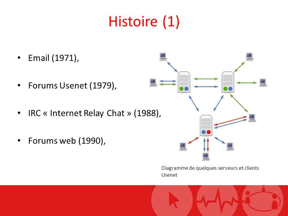 Histoire (1) Email (1971), Forums Usenet (1979), IRC « Internet Relay Chat » (1988), Forums web (1990), Diagramme de quelques serveurs et clients Usen